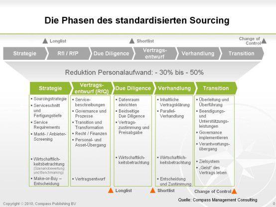 Gegenüber dem klassischen Ausschreibungsverfahren mit RfP (oben) reduziert der standardisierte Sourcing-Prozess (unten) den Aufwand um 30 bis 50 Prozent.