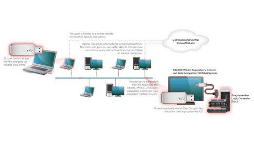 Via USB-Stick gelangte der Stuxnet-Trojaner dereinst in die Siemens-Steuerunsanlagen.