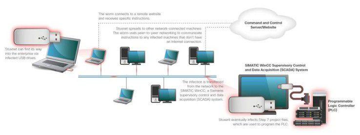 Bislang wurde davon ausgegangen, dass die Infektion mit der Malware über einen USB-Stick erfolgte.