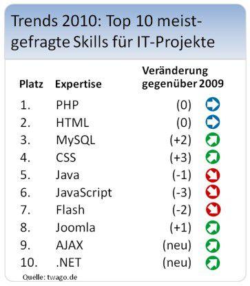 2010 waren Freiberufler mit PHP-Kenntnissen am meisten nachgefragt.