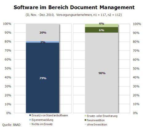 Software im Bereich DMS