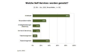 Softwareseitige Automatisierung: Self-Services im HR-Bereich - Foto: RAAD Research