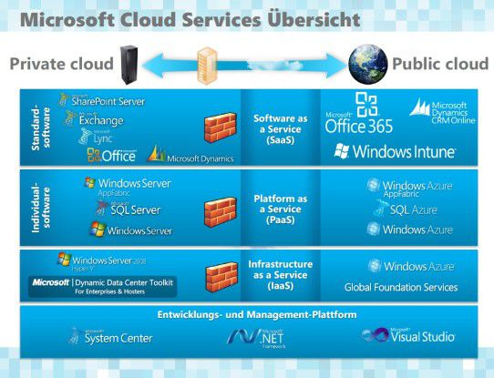 Microsofts Cloud Portfolio