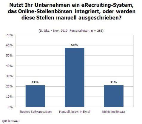 Systeme für das eRecruiting.