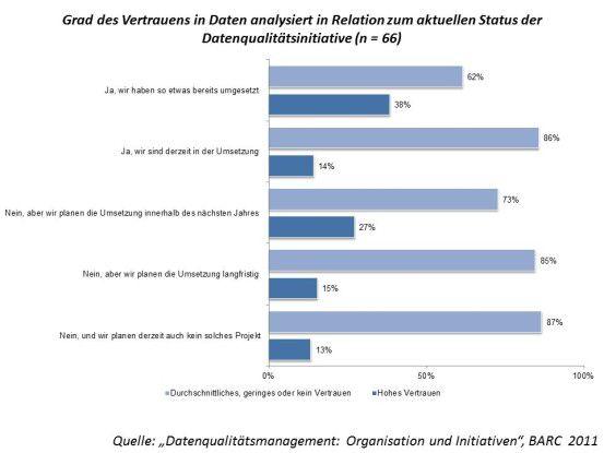 Gelebtes Datenqualitäts-Management ist vertrauenswürdig.