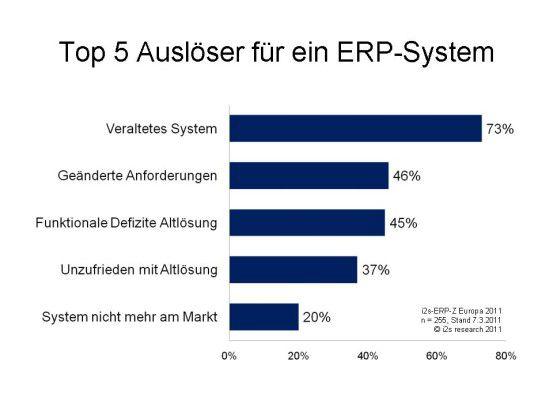 Veraltete Systeme sind der wichtigste Auslöser für eine ERP-Ablösung.