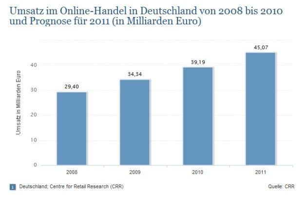 Laut CRR-Studie werden sich die Ausgaben der deutschen Verbraucher auch im Jahr 2011 noch stärker in Richtung Web verlagern.
