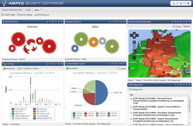 Das Dashboard von Security Lighthouse.