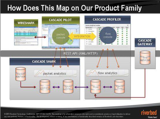 Durch die Kombination von Informationen aus Netflow-Daten und Paketanalyse ergeben sich völlig neue Möglichkeiten, Fehler einzugrenzen.