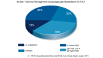 ITSM: Itil als Synonym für IT-Service-Management? - Foto: Exagon Consulting