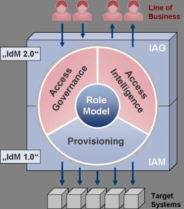 Access Governance & Intelligence basierend auf Provisioning.