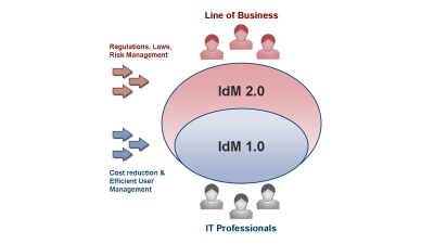 Identity Management 2.0: Mit Business Intelligence zu Access Intelligence - Foto: Beta Systems