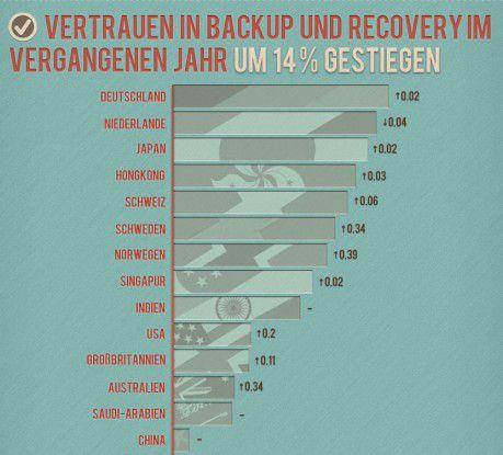 Das Vertrauen in Backup und Recovery ist in Deutschland zwar recht hoch, doch IT-Administratoren vernachlässigen virtuelle Infrastrukturen.