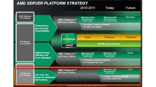 5) In der Plattform-Strategie von AMD geht es mit Piledriver im Highend nach Abu Dhabi, im Einstieg- und Midrange-Segment nach Delhi und Seoul.