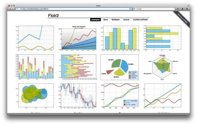 Flotr2 beherrscht auch komplexe Diagrammformen wie Candlestick-Charts.