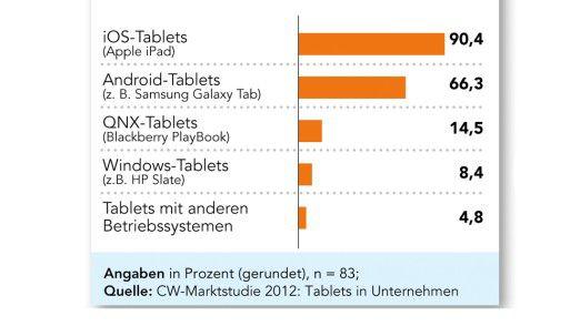 Welche der folgenden Tablets sind in Ihrem Unternehmen im Einsatz?