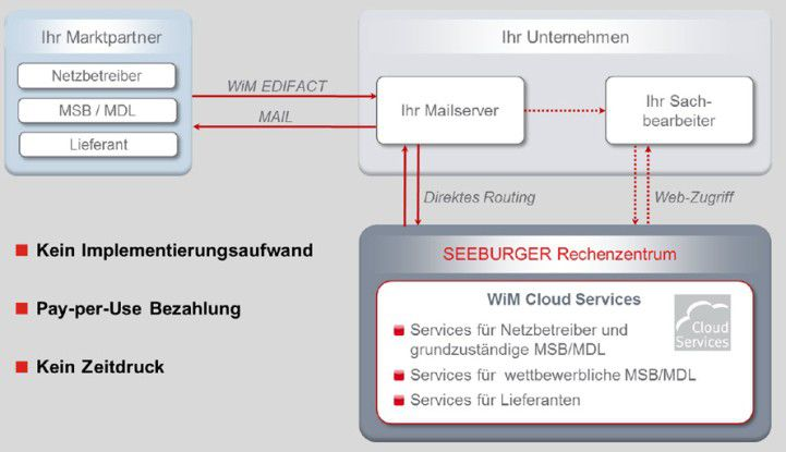 WiM Cloud Services von Seeburger.