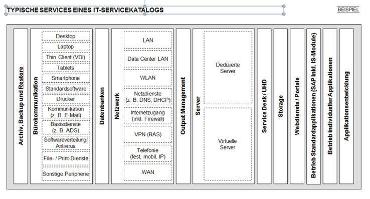 Typische Services eines IT-Leistungskatalogs.