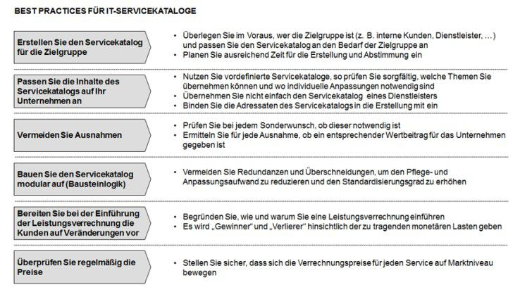Best Practices für IT-Servicekataloge.