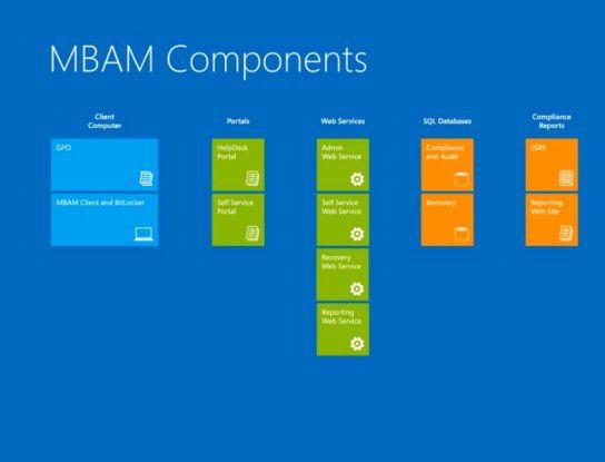 Microsoft BitLocker Administration and Management (MBAM) 2.0 bietet eine Reihe von hilfreichen Funktionen.