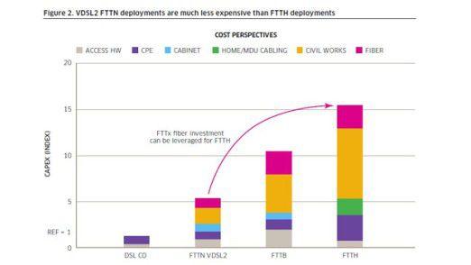 Für das DSL-Vectoring sprechen auch deutlich geringere Investitionskosten im Vergleich zum Glasfaserausbau.