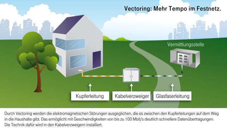 Vectoring ist eine Lösung, um 50 Mbit/s zu erreichen.