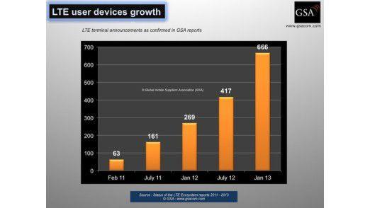 Steiles Wachstum: Mit dem Ausbau der LTE-Netze kommt auch der Endgerätemarkt in Schwung.