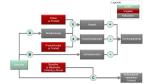 Business Intelligence: Mit Simulationen zu besseren Entscheidungen - Foto: Woodmark Consulting