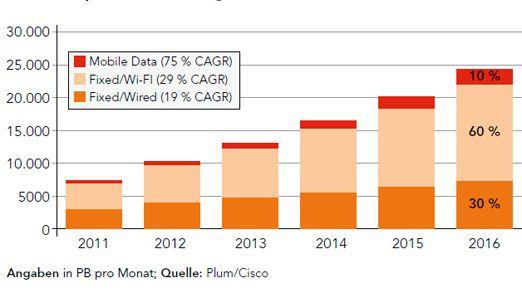 WLANs werden als Zugangsmedium zum Internet in Westeuropa immer wichtiger. Angaben in PB pro Monat.