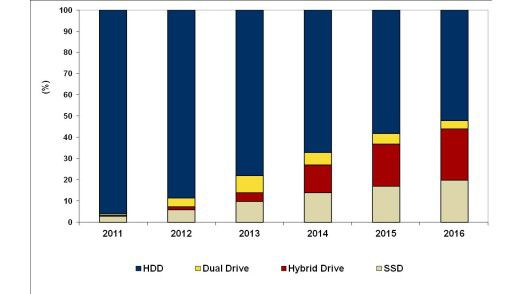 Dem neuen IDC-Forecast zufolge sind die Hybriden 2016 auf Platz zwei im Bereich Notebook-Storage. Eine vorherige Grafik zeigt einen Anstieg von rund 225 auf 325 Millionen Stück zwischen 2012 und 2015.