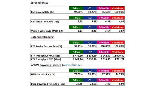 Bei den Messungen lag Vodafone in fast allen Disziplinen vorne.