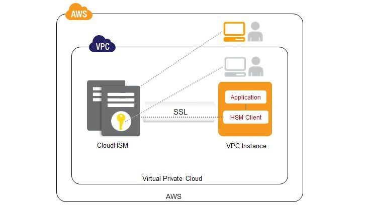Bei AWS erhält jede HSM-Instanz eine eigenen IP-Adresse innerhalb der Amazon Cloud.