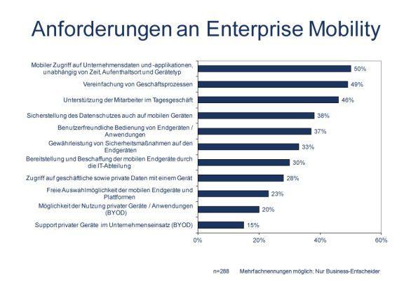 """Der Schutz der Daten sowie die Gewährleistung von Sicherheitsmaßnahmen auch auf mobilen Geräten zählen zu den wichtigsten Anforderungen an ein """"Mobile Enterprise""""."""