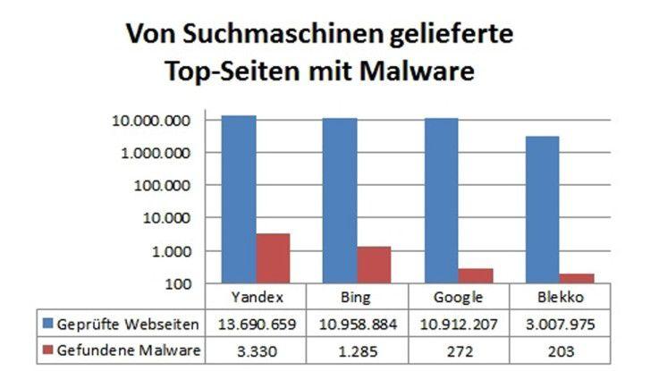 Bei der Suche mit Bing, stieß AV-Test fast fünfmal so häufig auf Websites mit Schädlingen, wie bei Google.