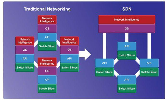 Im SDN-Netz wandert die Netzintelligenz in einen zentralen Controller.