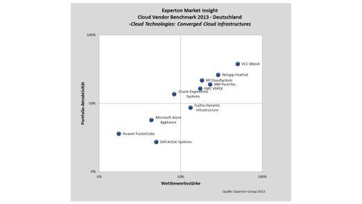 Anbieter wie IBM, HP, Fujitsu, Netapp und VCO liefern integrierte Systeme zum Aufbau von Cloud-Infrastrukturen, indem sie beispielsweise Server, Storage und Netzhardware zu einer Lösung zusammenfassen. Die Angebote sind verlockend, weil sie sich schnell implementieren lassen. Der Markt boomt folglich.