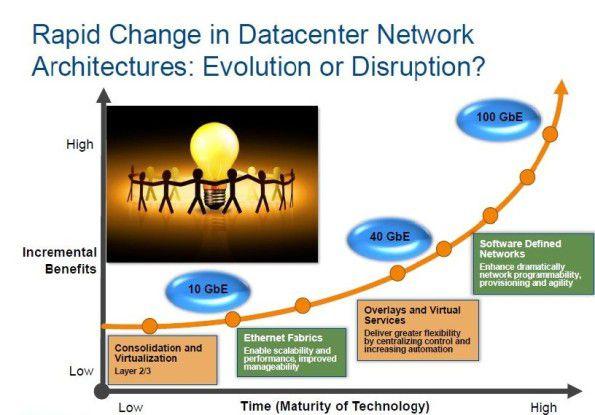 Entwicklungstrends im Rechenzentrum: Laut IDC zählt SDN neben 100-Gigabit-Ethernet zu den Technologien, die das Data Center in den kommenden Jahren maßgeblich prägen werden.