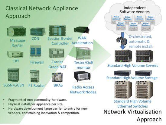 Network Functions Virtualization (NFV) will ein Problem beseitigen, das vor allem in Netzen von Service-Providern und Carriern vorherrscht: Es sind viele Spezial-Appliances vorhanden. NFV forciert dagegen die Implementierung von Netzwerkfunktionen auf Standard-Hardware.