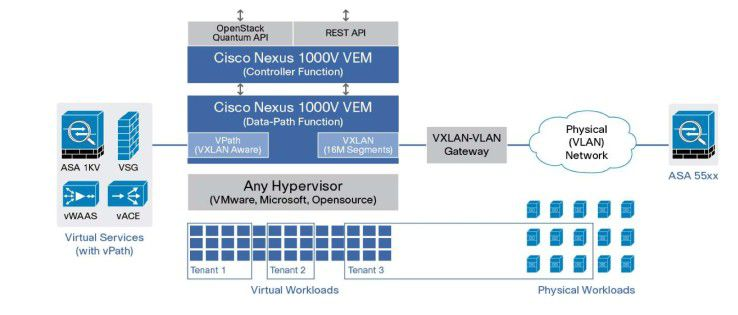 Cisco sieht sein Open Network Environment als Gegenentwurf zu Software Defined Networking.