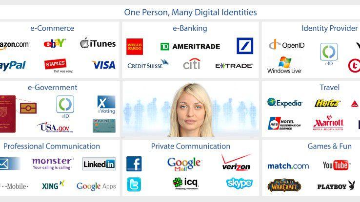 """Schon heute ist jeder von uns selbst mit dutzenden digitalen Identitäten unterwegs. Es wird nicht mehr lange dauern, bis auch alle """"leblosen"""" Alltagsgeräte eine eigene """"Identität"""" haben."""