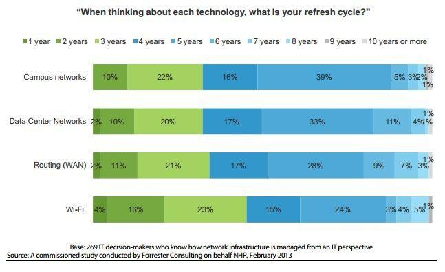 Die meisten Unternehmen folgen bei Austauschzyklen den Vorgaben der Hersteller.