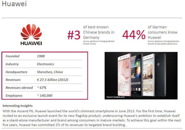 Chinesische Handy-Hersteller wie Huawei haben in Deutschland ein Image-Problem: Kaum einer kennt die Marke.