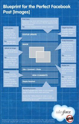 """Die Bloggerin Jennifer Burnham zeigt in ihrer Vorlagensammlung """"Blueprints for the perfect Posts"""" von Salesforce zeigt wie optimale Beiträge auf Facebook, Twitter, Linkedin & Co aussehen. Darin ist zu sehen, dass sich ein Facebook-Beitrag deutlich..."""