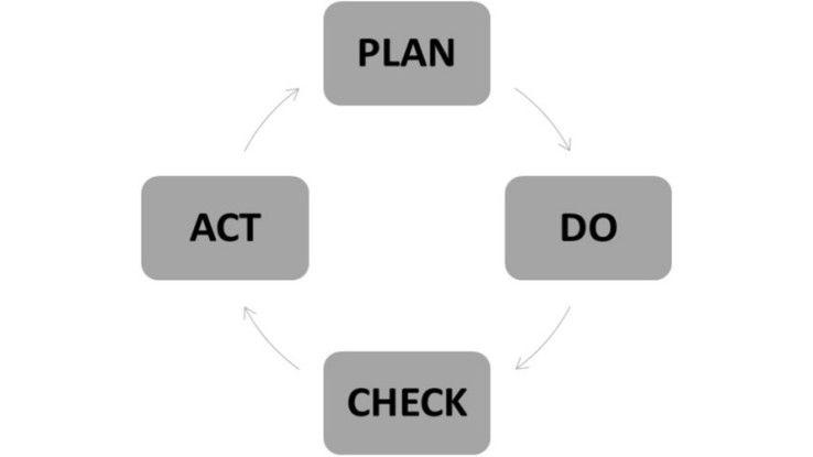 Der PDCA-Zyklus - Fundament eines jeden Qualitätsmanagementzyklus. Nur durch Einhaltung des Kreislaufes kann ein kontinuierlicher Verbesserungsprozess (KVP) gewährleistet werden.