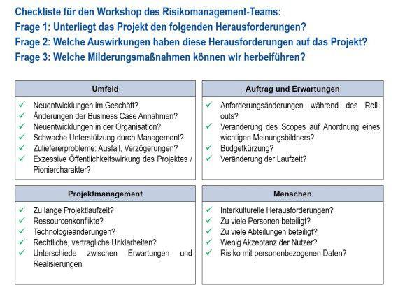 Die Checkliste für den Workshop.