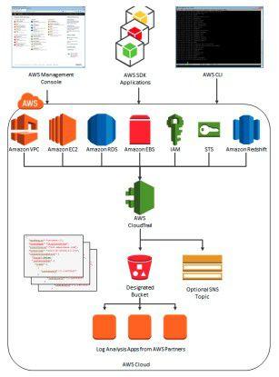 Die Architektur der Cloud-Trail-Services im Überblick.