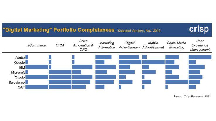Hinsichtlich Portfolioabdeckung geben Salesforce, Oracle und IBM den Takt vor, wenngleich kein Unternehmen ein komplettes Angebote bereitstellen kann.