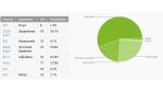 Kitkat läuft auf 1,1 Prozent aller Android-Geräte: Android-Verteilung im Dezember 2013: Kitkat auf 1,1 Prozent aller Android-Geräte - Foto: Google/Android