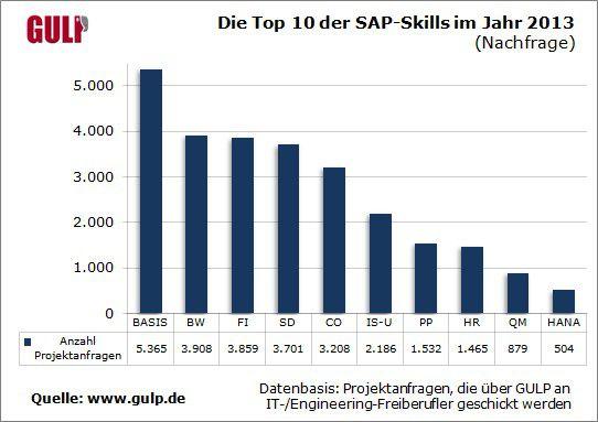 Immer mehr SAP-Kunden interessieren sich für die Datenbanktechnologie HANA. Das spiegelt sich auch in den Projektangeboten wieder.