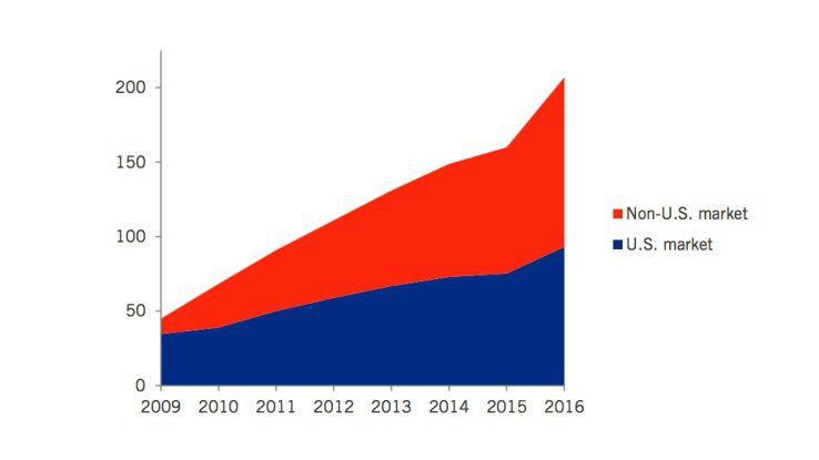 Bis 2009 haben fast ausschließlich US-Firmen in Cloud-Infrastrukturen investiert. Das Gewicht verschiebt sich in den kommenden Jahren erheblich zu Investoren außerhalb der USA. Die Denkfabrik ITIF wertet die Entwicklung als Beleg dafür, dass der Einfluss der US-Firmen im weltweiten Cloud-Geschäft schwinden wird.